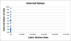 internal value graph