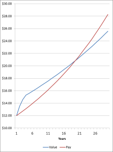value vs actual pay graph 10-13-2015